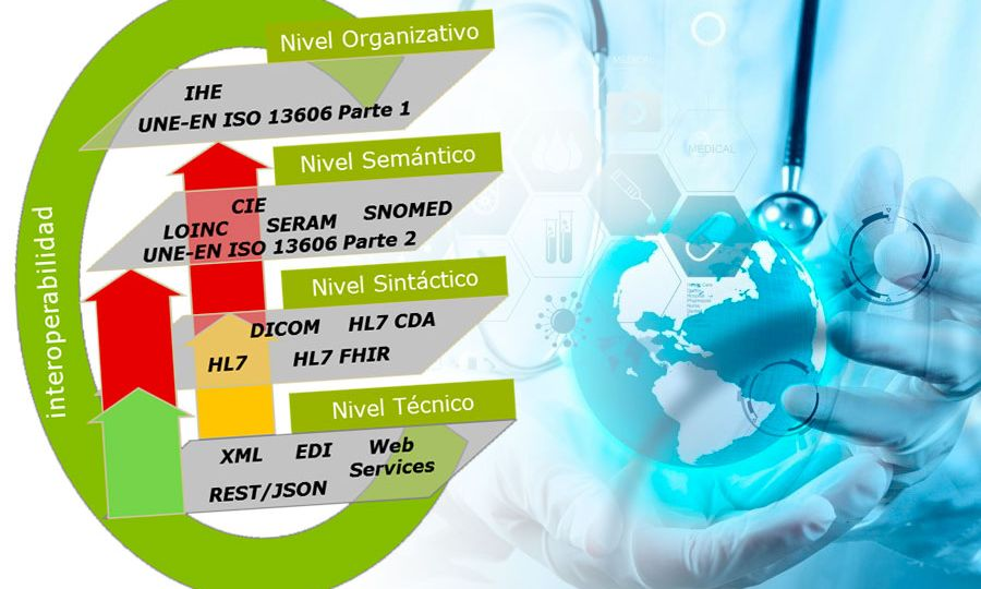 Niveles de Interoperabilidad | ehCOS suite sanitaria by everis